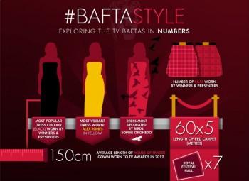 BAFTA TV Awards Infographics